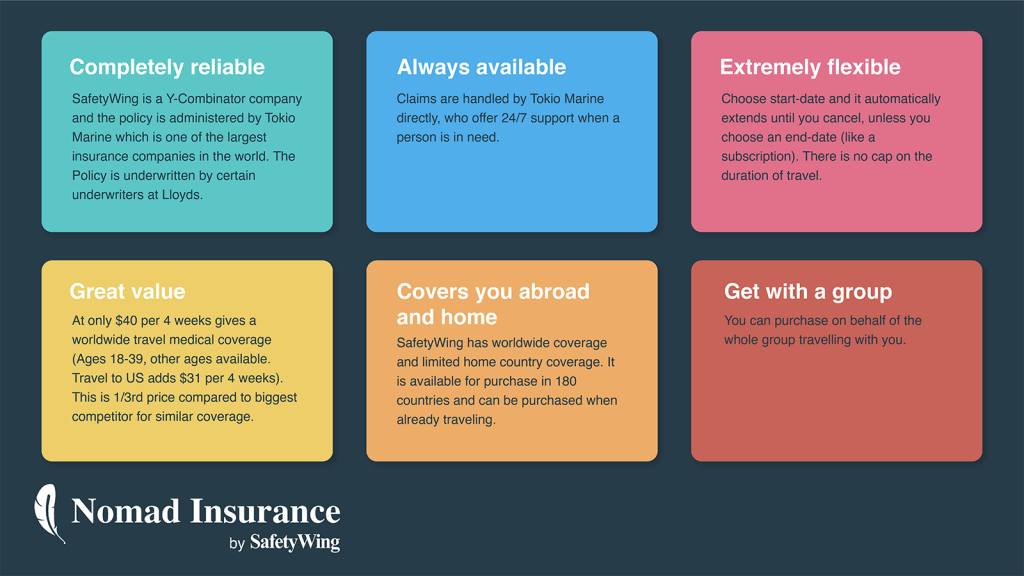SafetyWing Nomad Insurance Medical Travel Insurance Covid Coverage 包括新冠肺炎的國際旅遊醫療保險